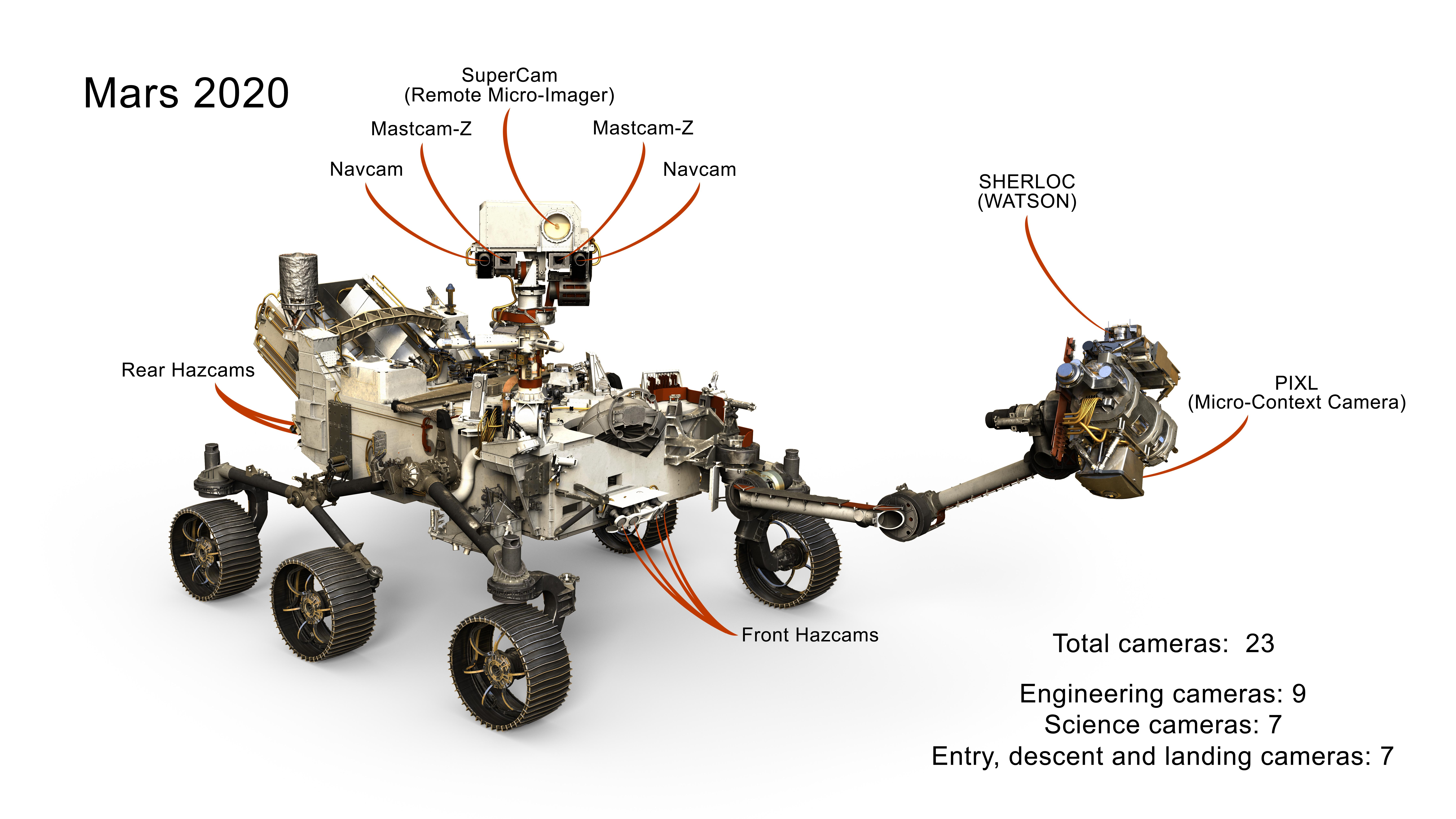 Perceverance Mars Rover Controlled by RAD750